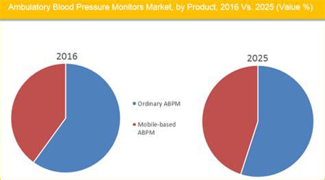 Noninvasive Blood Pressure Monitoring Research BIOPAC